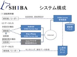 SHIBA Survey(シバ・サーベイ)のシステム構成